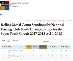 National fencing Clubs Rankings